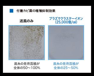 付着カビ菌の増殖を抑える