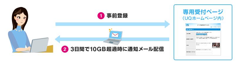 データ量通知サービス