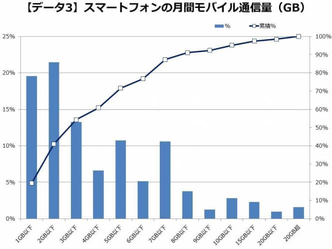 スマートフォン利用者の月間平均通信量