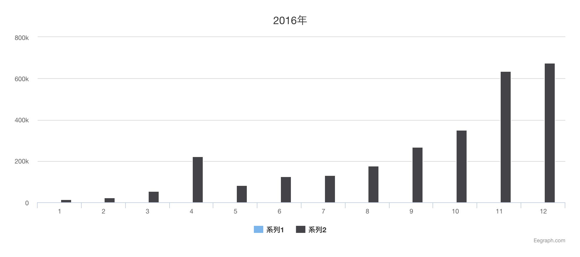 2016年収益報告