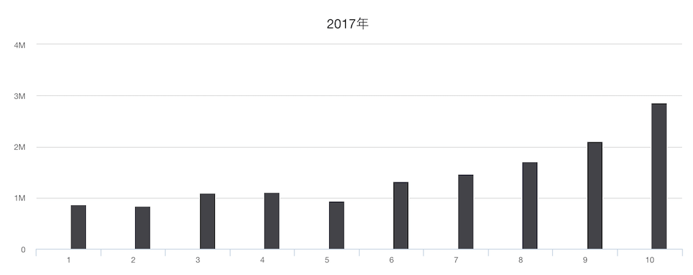 2017年アフィリエイト収益