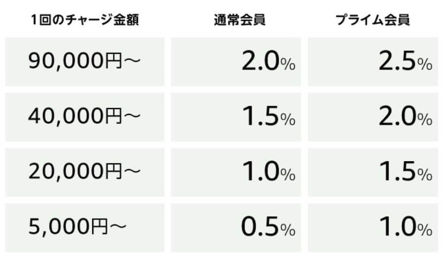 アマゾンギフト券 ポイントバック表