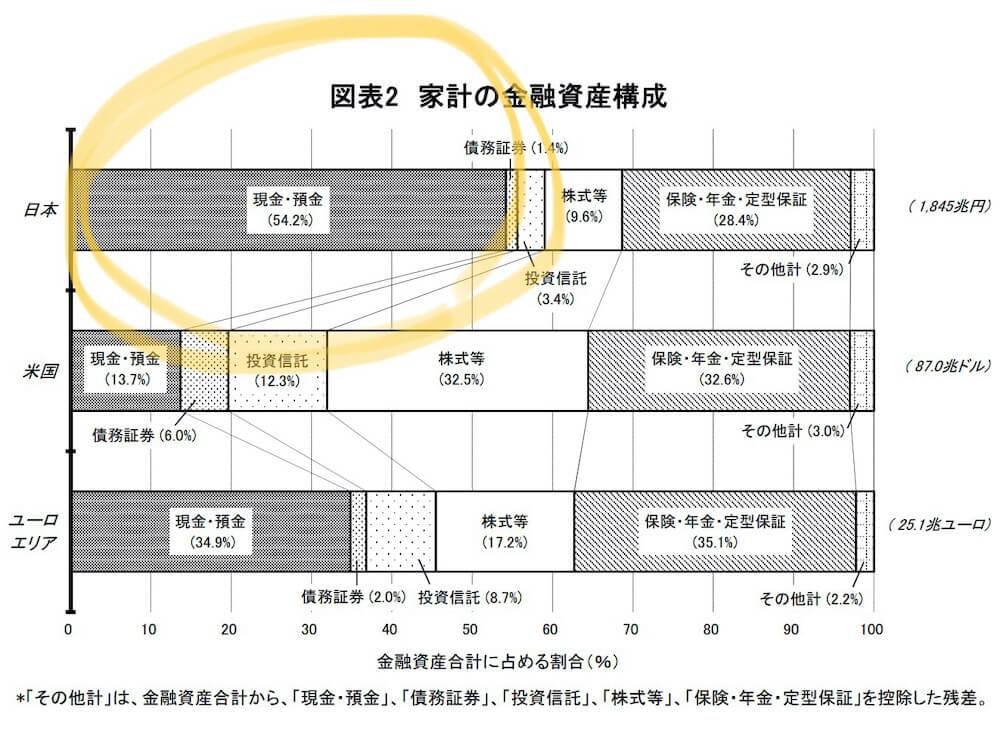 日本人の家計資産