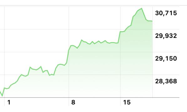 この2週間ちょっと間に僕の投資信託の評価は200万円以上上がりました