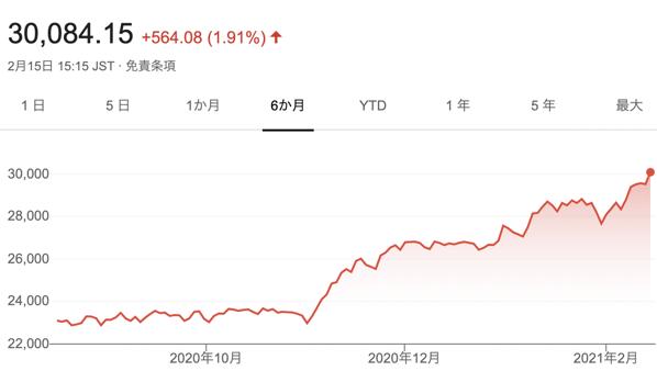 30年ぶりに日経平均が3万円台を回復しました